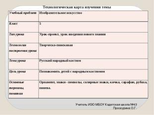 Технологическая карта изучения темы Учитель ИЗО МБОУ Кадетская школа №43 Про