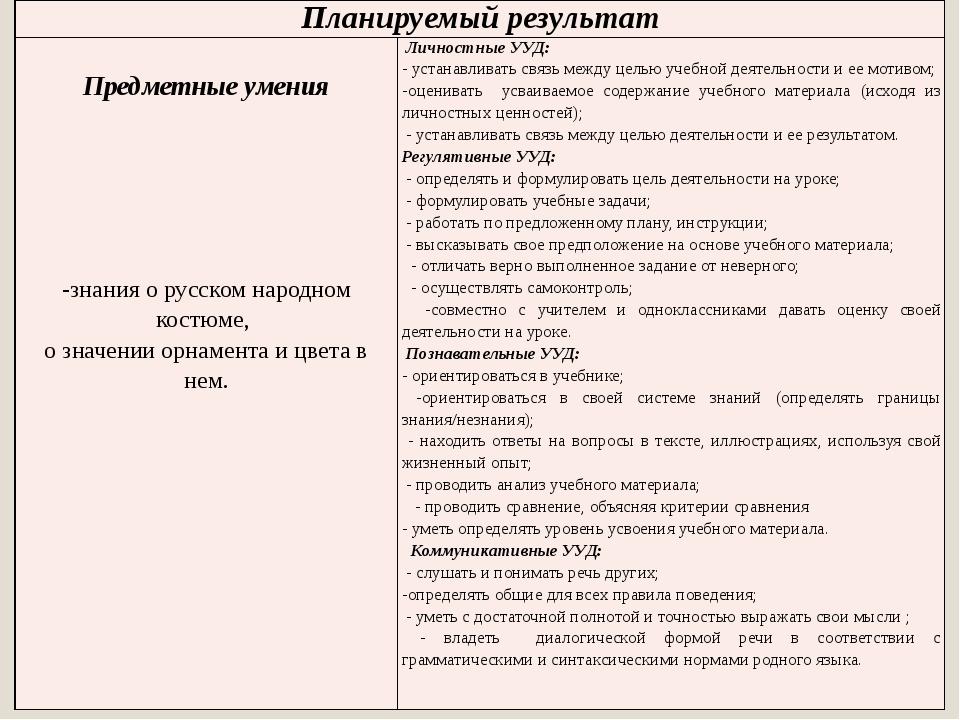 Планируемыйрезультат Предметные умения -знания о русском народном костюме, оз...