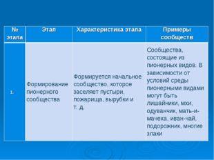 № этапаЭтапХарактеристика этапаПримеры сообществ Формирование пионерного