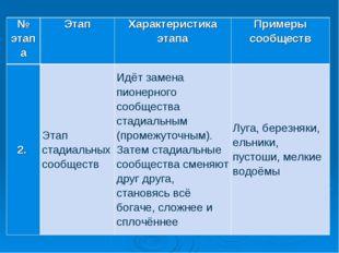 № этапаЭтапХарактеристика этапаПримеры сообществ 2.Этап стадиальных сооб