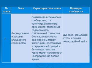 № этапаЭтапХарактеристика этапаПримеры сообществ Формирование и расцвет