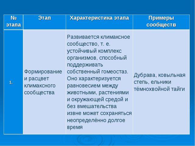 № этапаЭтапХарактеристика этапаПримеры сообществ Формирование и расцвет...
