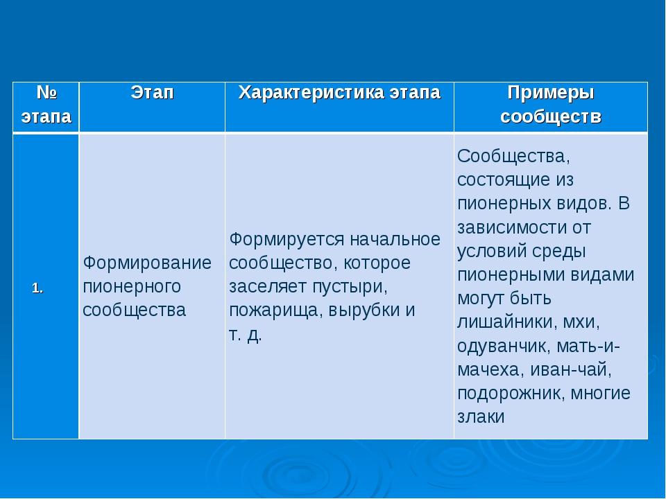 № этапаЭтапХарактеристика этапаПримеры сообществ Формирование пионерного...