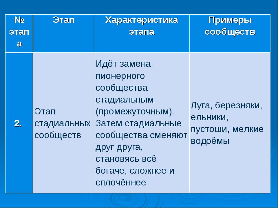 № этапаЭтапХарактеристика этапаПримеры сообществ 2.Этап стадиальных сооб...