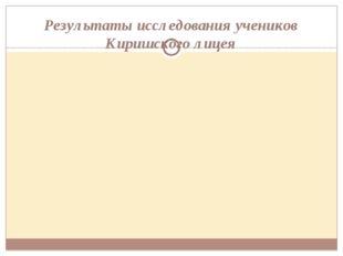 Результаты исследования учеников Киришского лицея