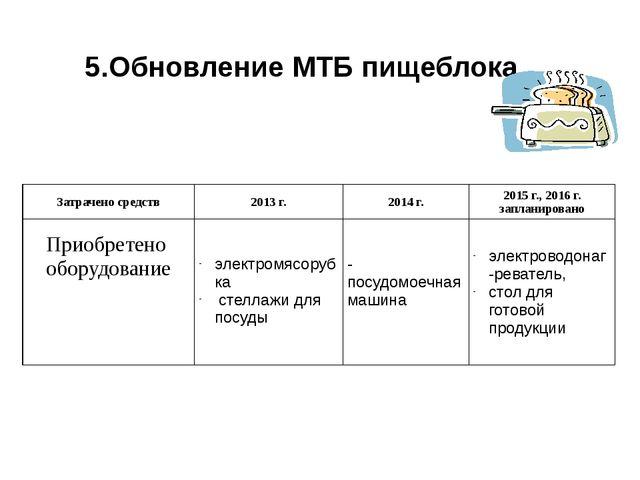 5.Обновление МТБ пищеблока.