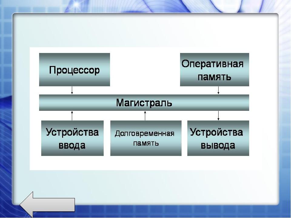 Что входит в магистрально-модульную схему компьютера.