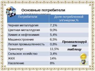 Основные потребители электроэнергии Проанализируйте таблицу Потребители Доля
