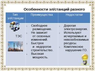 Особенности эл/станций разного типа Тип эл/станции Преимущества Недостатки ТЭ