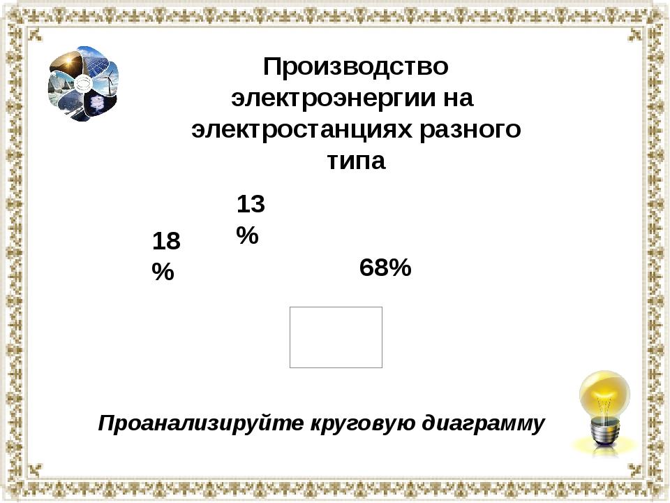 Производство электроэнергии на электростанциях разного типа 68% 18% 13% Проан...