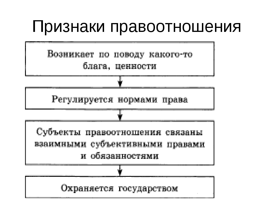 Признаки правоотношения