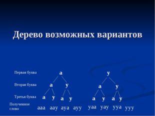 Дерево возможных вариантов Первая буква Вторая буква Третья буква Полученное