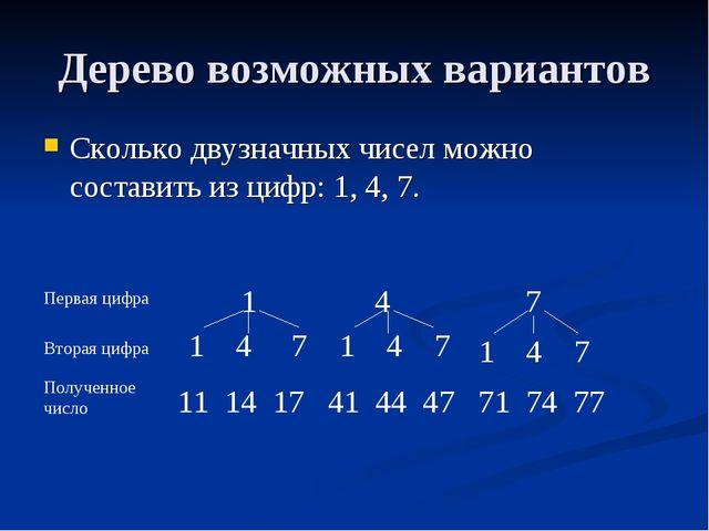 Дерево возможных вариантов Сколько двузначных чисел можно составить из цифр:...