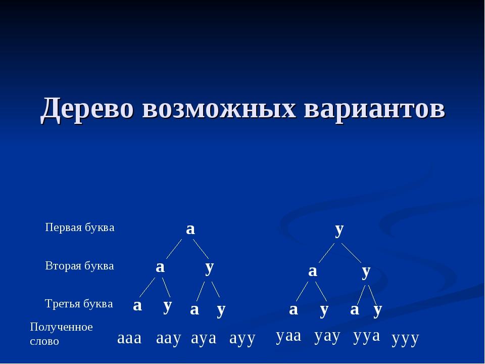 Дерево возможных вариантов Первая буква Вторая буква Третья буква Полученное...