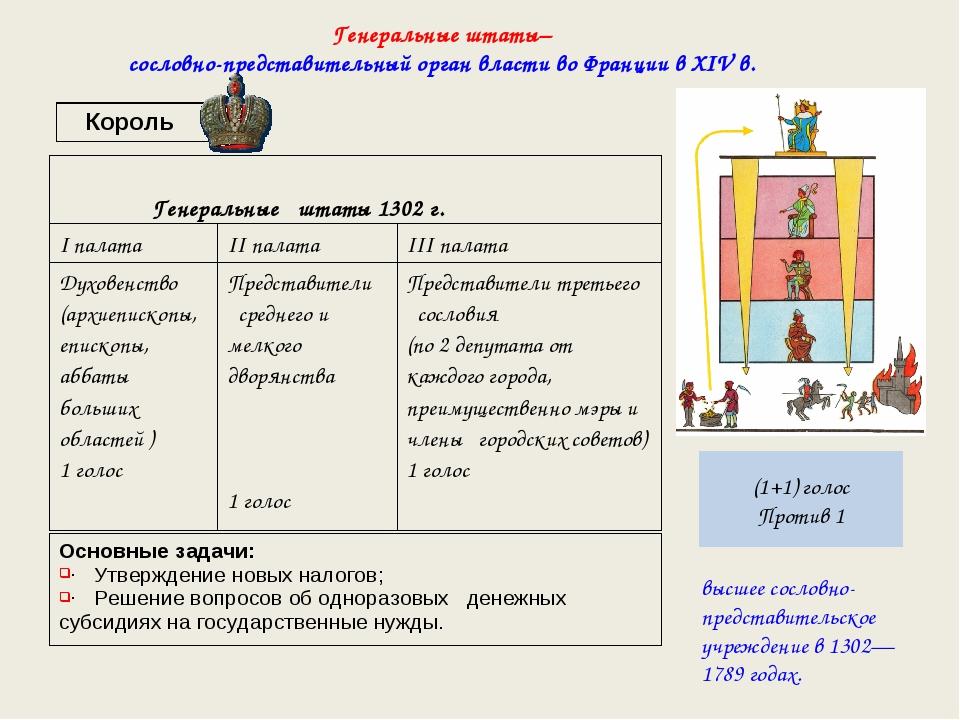 высшее сословно-представительское учреждение в 1302—1789 годах. Генеральные ш...