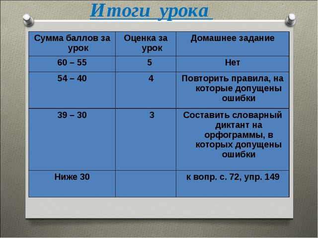 Итоги урока Сумма баллов за урокОценка за урокДомашнее задание 60 – 55 5Н...