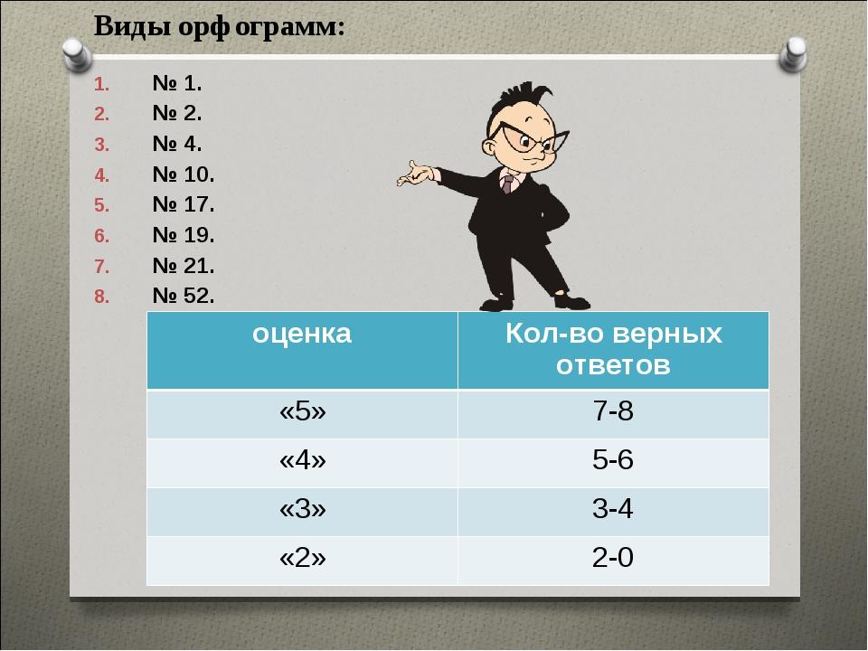 Виды орфограмм: № 1. № 2. № 4. № 10. № 17. № 19. № 21. № 52. оценкаКол-во ве...