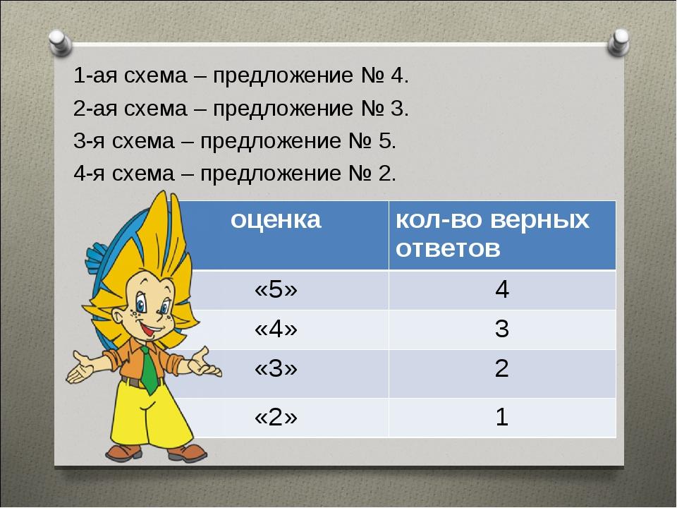 1-ая схема – предложение № 4. 2-ая схема – предложение № 3. 3-я схема – предл...