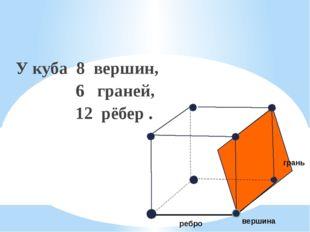 У куба 8 вершин, 6 граней, 12 рёбер . грань вершина ребро