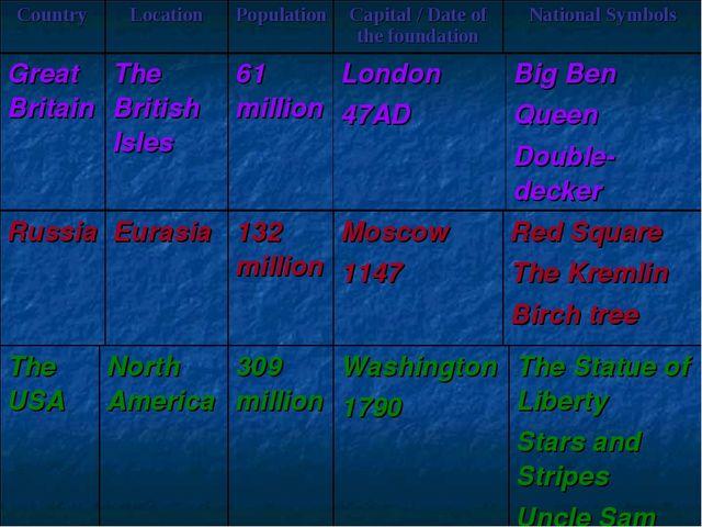 Great BritainThe British Isles61 millionLondon 47ADBig Ben Queen Double-d...