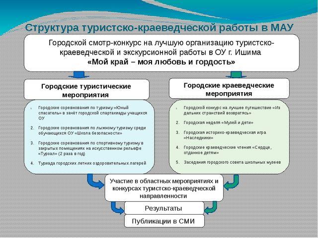 Структура туристско-краеведческой работы в МАУ ДОД ДДТ Городские туристически...