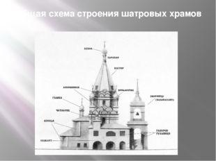 Общая схема строения шатровых храмов