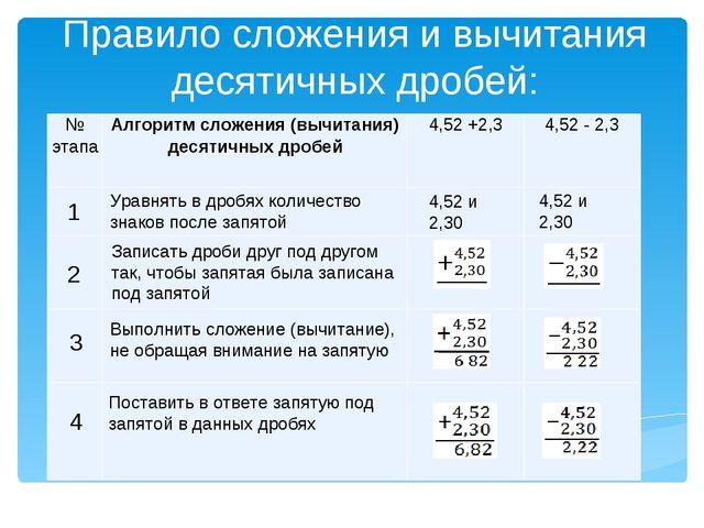 Правило сложения и вычитания десятичных дробей: 4,52 и 2,30 4,52 и 2,30 Уравн...