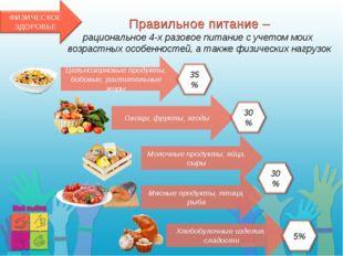 Правильное питание – рациональное 4-х разовое питание с учетом моих возрастны