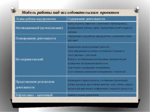 Модель работы над исследовательским проектом Этапы работы над проектом Содерж