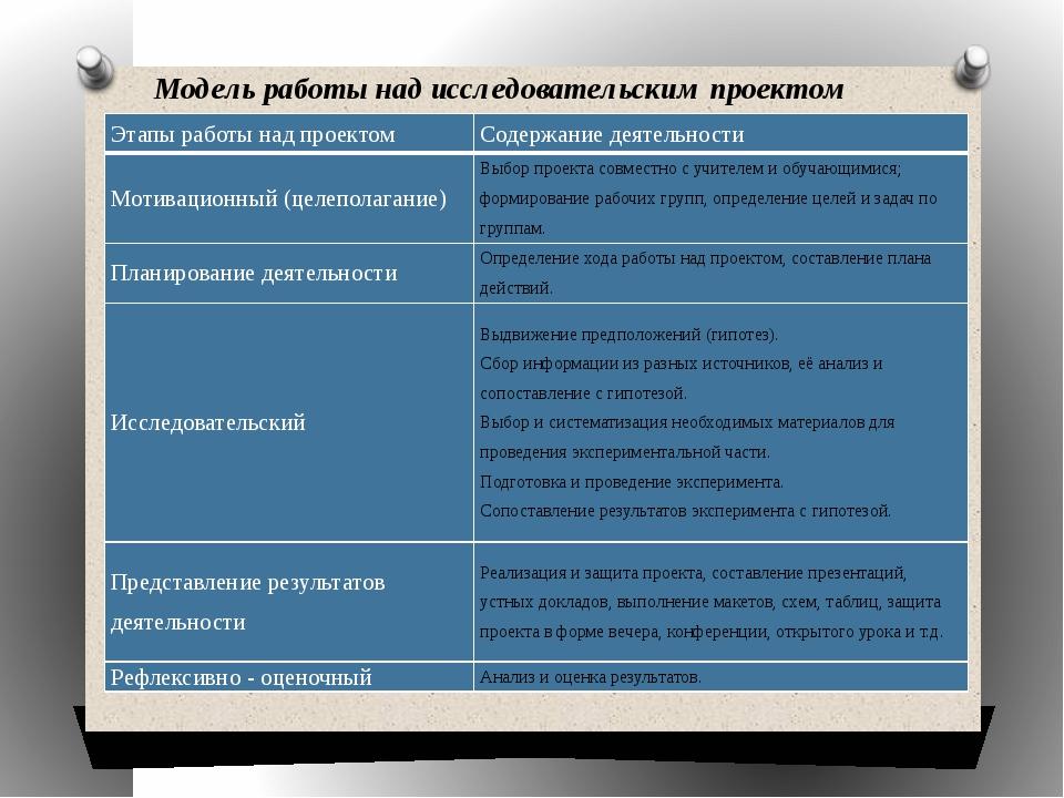 Модель работы над исследовательским проектом Этапы работы над проектом Содерж...