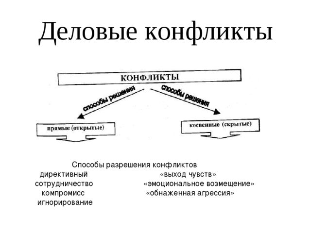 Деловые конфликты Способы разрешения конфликтов директивный «выход чувств» со...