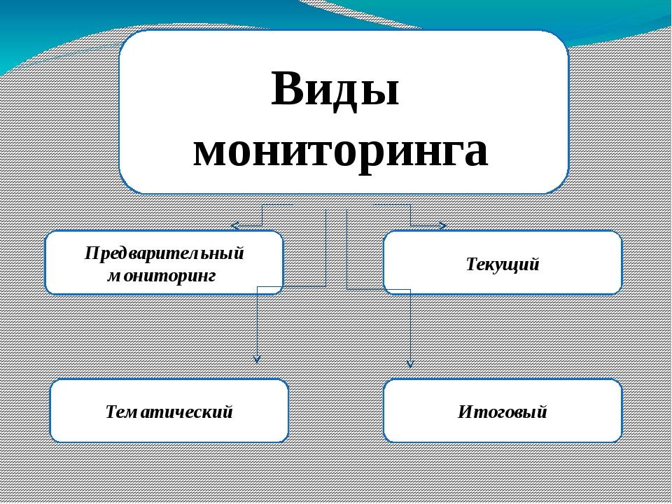 Виды мониторинга Предварительный мониторинг Текущий Тематический Итоговый