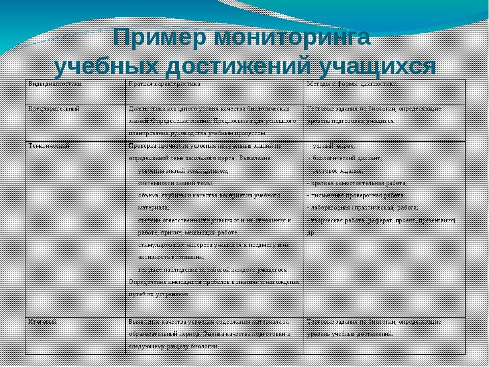 Пример мониторинга учебных достижений учащихся Виды диагностики Краткая харак...
