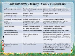 Сравнение сказок «Johnny - Cake» и «Колобок» Герои сказок Русская народная ск