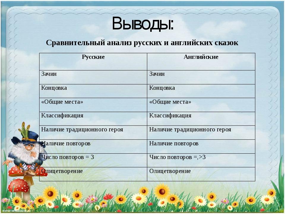 Выводы: Сравнительный анализ русских и английских сказок Русские Английские З...