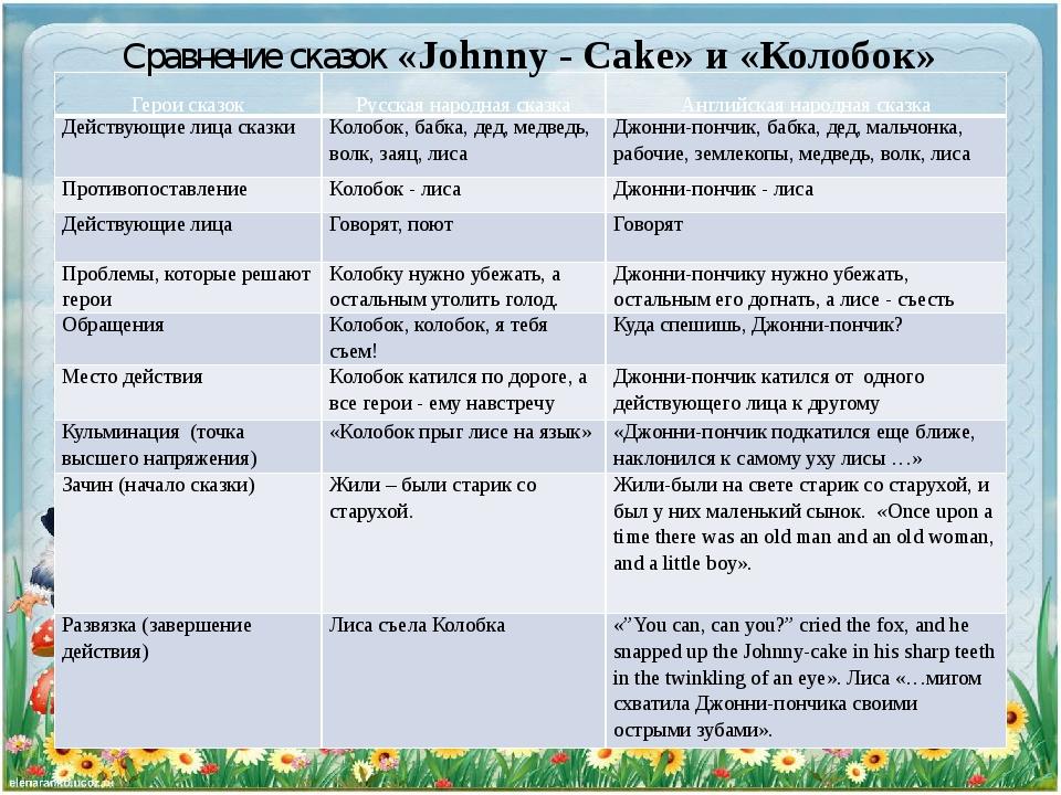 Сравнение сказок «Johnny - Cake» и «Колобок» Герои сказок Русская народная ск...
