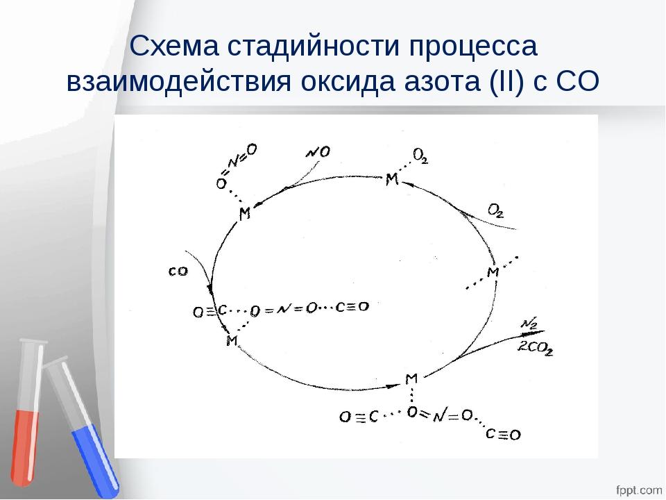 Схема стадийности процесса взаимодействия оксида азота (II) c CO