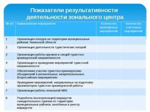 Показатели результативности деятельности зонального центра № п/п Наименование