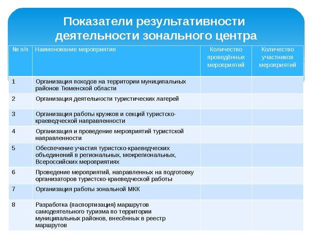 Показатели результативности деятельности зонального центра № п/п Наименование...