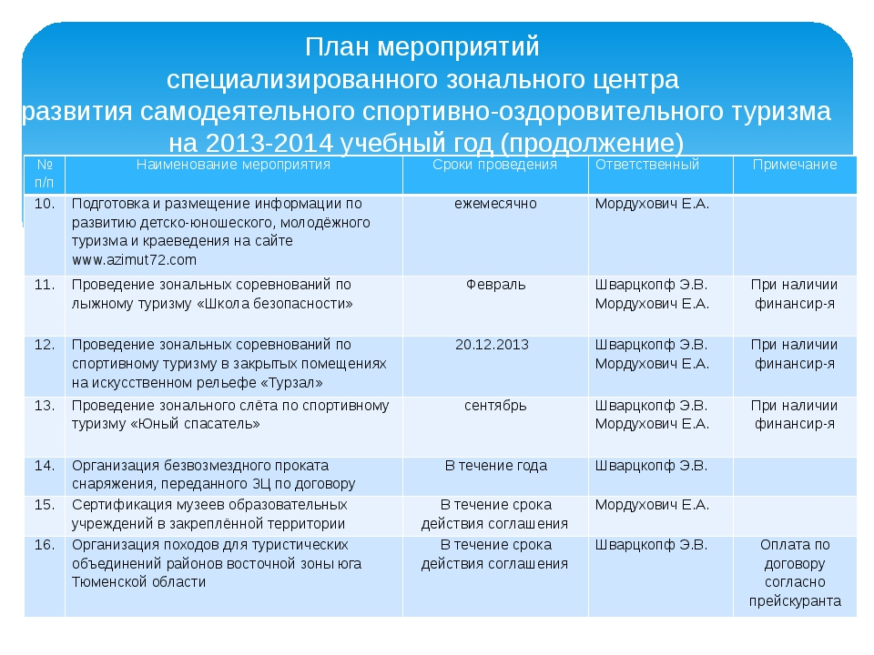 План мероприятий специализированного зонального центра развития самодеятельно...