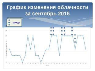 График изменения облачности за сентябрь 2016 - дождь