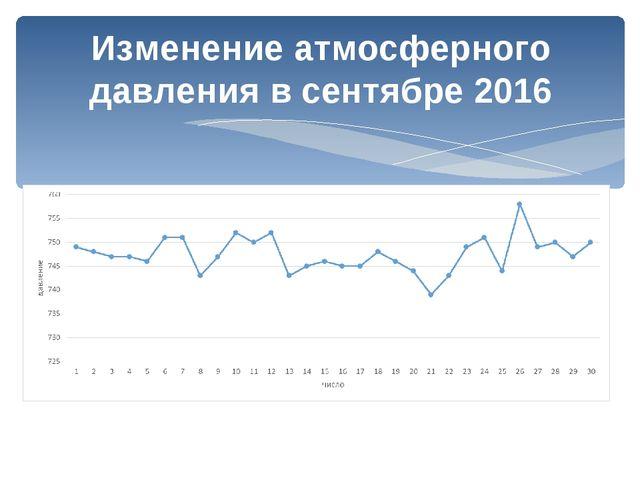 Изменение атмосферного давления в сентябре 2016