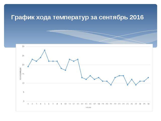 График хода температур за сентябрь 2016