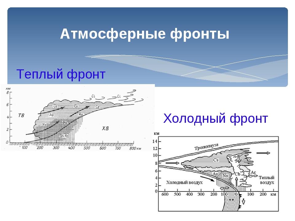 Теплый фронт Холодный фронт Атмосферные фронты