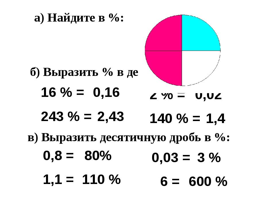 а) Найдите в %: б) Выразить % в десятичной дроби: 16 % = 243 % = 0,16 2,43 2...
