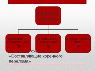 Заполните схему: «Составляющие коренного перелома»