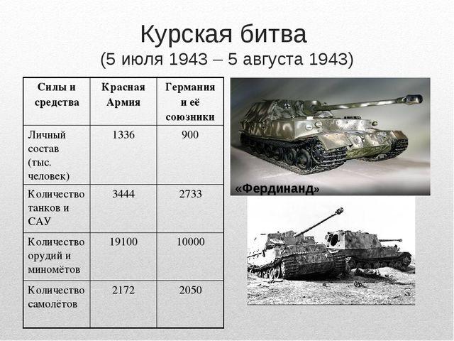 Курская битва (5 июля 1943 – 5 августа 1943) «Фердинанд» Силы и средстваКрас...