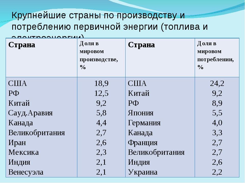 Крупнейшие страны по производству и потреблению первичной энергии (топлива и...
