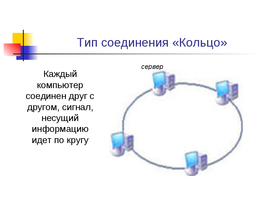 Тип соединения «Кольцо» сервер Каждый компьютер соединен друг с другом, сигна...