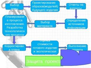 Последовательность этапов проектирования Выбор темы Проектирование образов(м